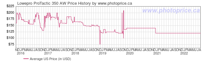 US Price History Graph for Lowepro ProTactic 350 AW