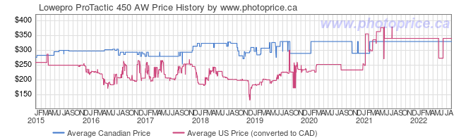 Price History Graph for Lowepro ProTactic 450 AW