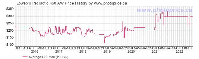 US Price History Graph for Lowepro ProTactic 450 AW