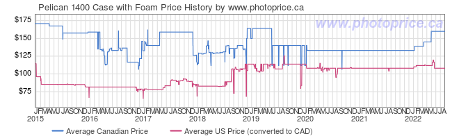 Price History Graph for Pelican 1400 Case with Foam