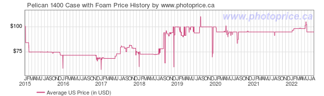 US Price History Graph for Pelican 1400 Case with Foam