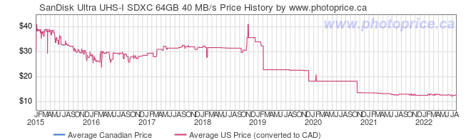 Price History Graph for SanDisk Ultra UHS-I SDXC 64GB 40 MB/s
