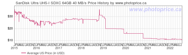US Price History Graph for SanDisk Ultra UHS-I SDXC 64GB 40 MB/s