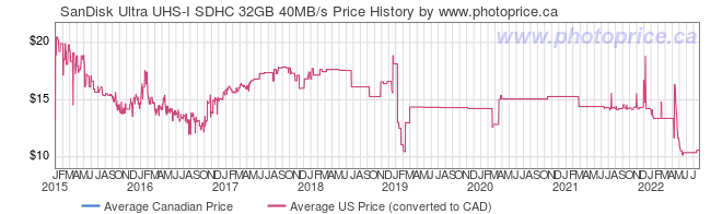 Price History Graph for SanDisk Ultra UHS-I SDHC 32GB 40MB/s
