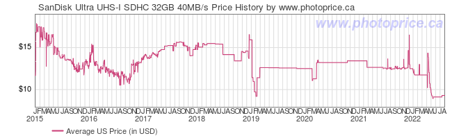 US Price History Graph for SanDisk Ultra UHS-I SDHC 32GB 40MB/s