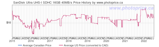 Price History Graph for SanDisk Ultra UHS-I SDHC 16GB 40MB/s