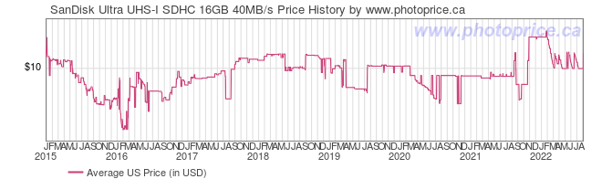 US Price History Graph for SanDisk Ultra UHS-I SDHC 16GB 40MB/s