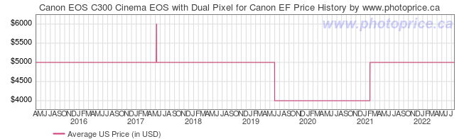 US Price History Graph for Canon EOS C300 Cinema EOS with Dual Pixel for Canon EF