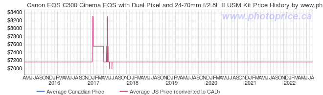 Price History Graph for Canon EOS C300 Cinema EOS with Dual Pixel and 24-70mm f/2.8L II USM Kit