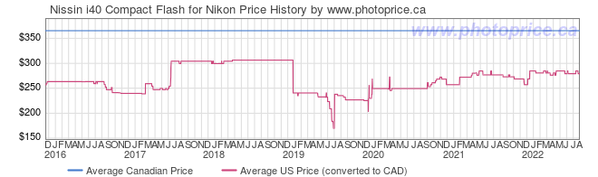 Price History Graph for Nissin i40 Compact Flash for Nikon