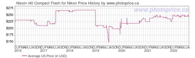 US Price History Graph for Nissin i40 Compact Flash for Nikon