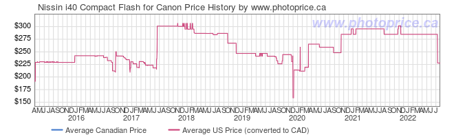 Price History Graph for Nissin i40 Compact Flash for Canon