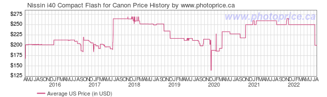 US Price History Graph for Nissin i40 Compact Flash for Canon