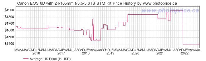 US Price History Graph for Canon EOS 6D with 24-105mm f/3.5-5.6 IS STM Kit