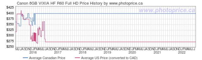 Price History Graph for Canon 8GB VIXIA HF R60 Full HD