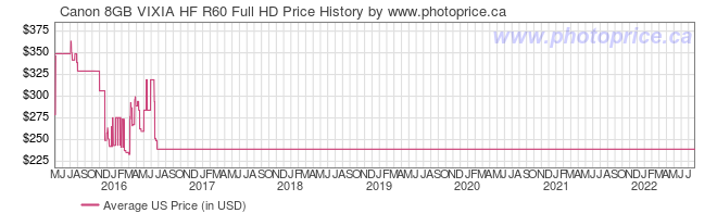US Price History Graph for Canon 8GB VIXIA HF R60 Full HD