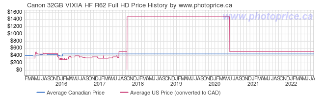 Price History Graph for Canon 32GB VIXIA HF R62 Full HD