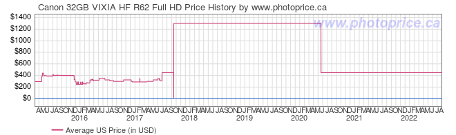 US Price History Graph for Canon 32GB VIXIA HF R62 Full HD
