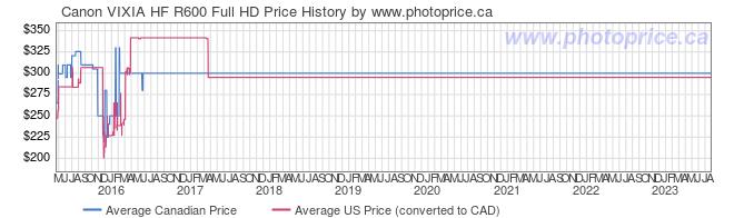 Price History Graph for Canon VIXIA HF R600 Full HD