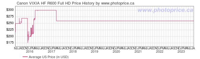 US Price History Graph for Canon VIXIA HF R600 Full HD