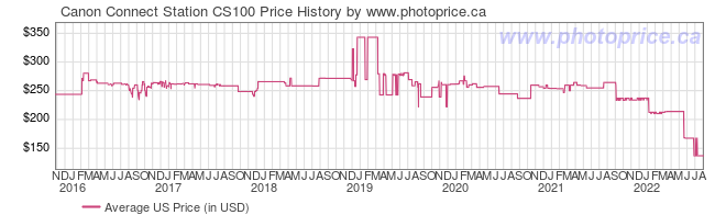 US Price History Graph for Canon Connect Station CS100