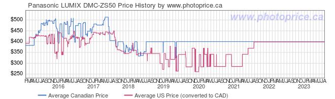 Price History Graph for Panasonic LUMIX DMC-ZS50