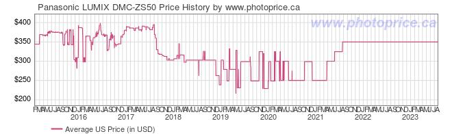 US Price History Graph for Panasonic LUMIX DMC-ZS50