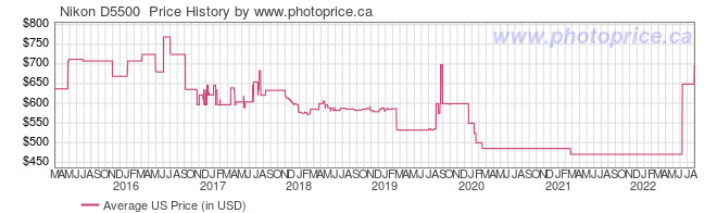 US Price History Graph for Nikon D5500