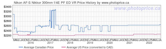 Price History Graph for Nikon AF-S Nikkor 300mm f/4E PF ED VR