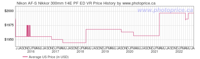 US Price History Graph for Nikon AF-S Nikkor 300mm f/4E PF ED VR