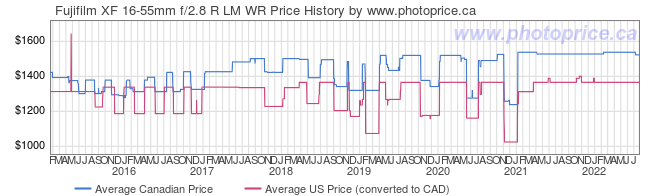Price History Graph for Fujifilm XF 16-55mm f/2.8 R LM WR