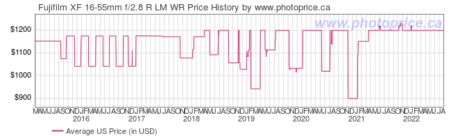 US Price History Graph for Fujifilm XF 16-55mm f/2.8 R LM WR