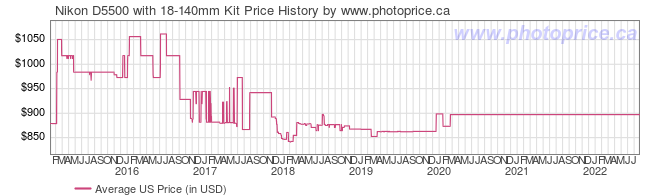 US Price History Graph for Nikon D5500 with 18-140mm Kit