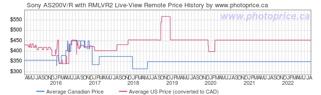Price History Graph for Sony AS200V/R with RMLVR2 Live-View Remote