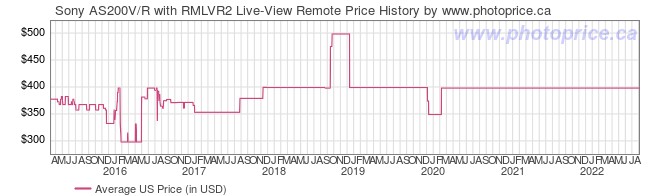 US Price History Graph for Sony AS200V/R with RMLVR2 Live-View Remote