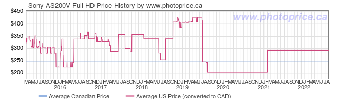 Price History Graph for Sony AS200V Full HD