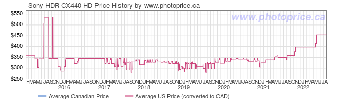Price History Graph for Sony HDR-CX440 HD