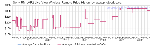 Price History Graph for Sony RM-LVR2 Live View Wireless Remote