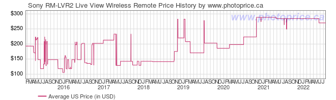 US Price History Graph for Sony RM-LVR2 Live View Wireless Remote