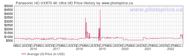 US Price History Graph for Panasonic HC-VX870 4K Ultra HD
