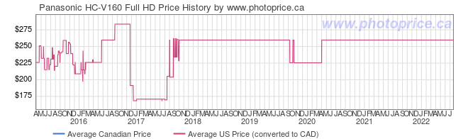 Price History Graph for Panasonic HC-V160 Full HD