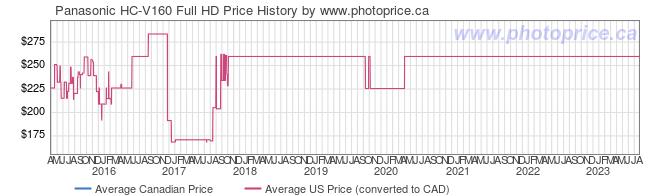 Price History Graph for Panasonic HC-V160 Full HD