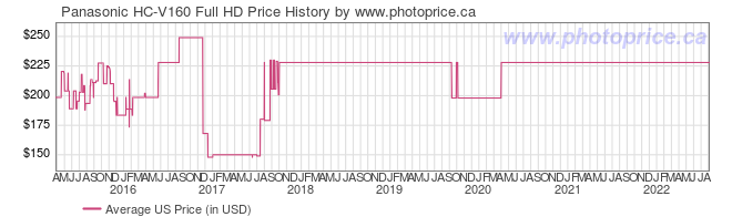 US Price History Graph for Panasonic HC-V160 Full HD