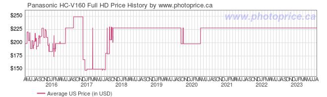US Price History Graph for Panasonic HC-V160 Full HD