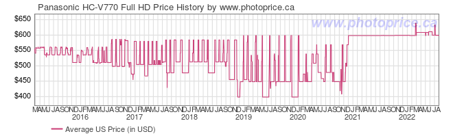 US Price History Graph for Panasonic HC-V770 Full HD