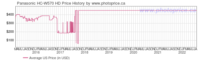 US Price History Graph for Panasonic HC-W570 HD