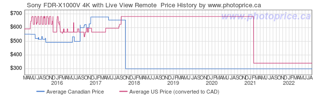 Price History Graph for Sony FDR-X1000V 4K with Live View Remote
