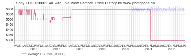 US Price History Graph for Sony FDR-X1000V 4K with Live View Remote