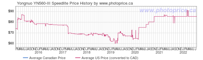 Price History Graph for Yongnuo YN560-III Speedlite