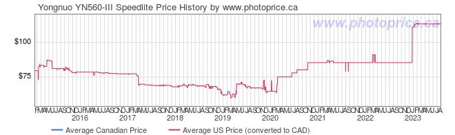 Price History Graph for Yongnuo YN560-III Speedlite